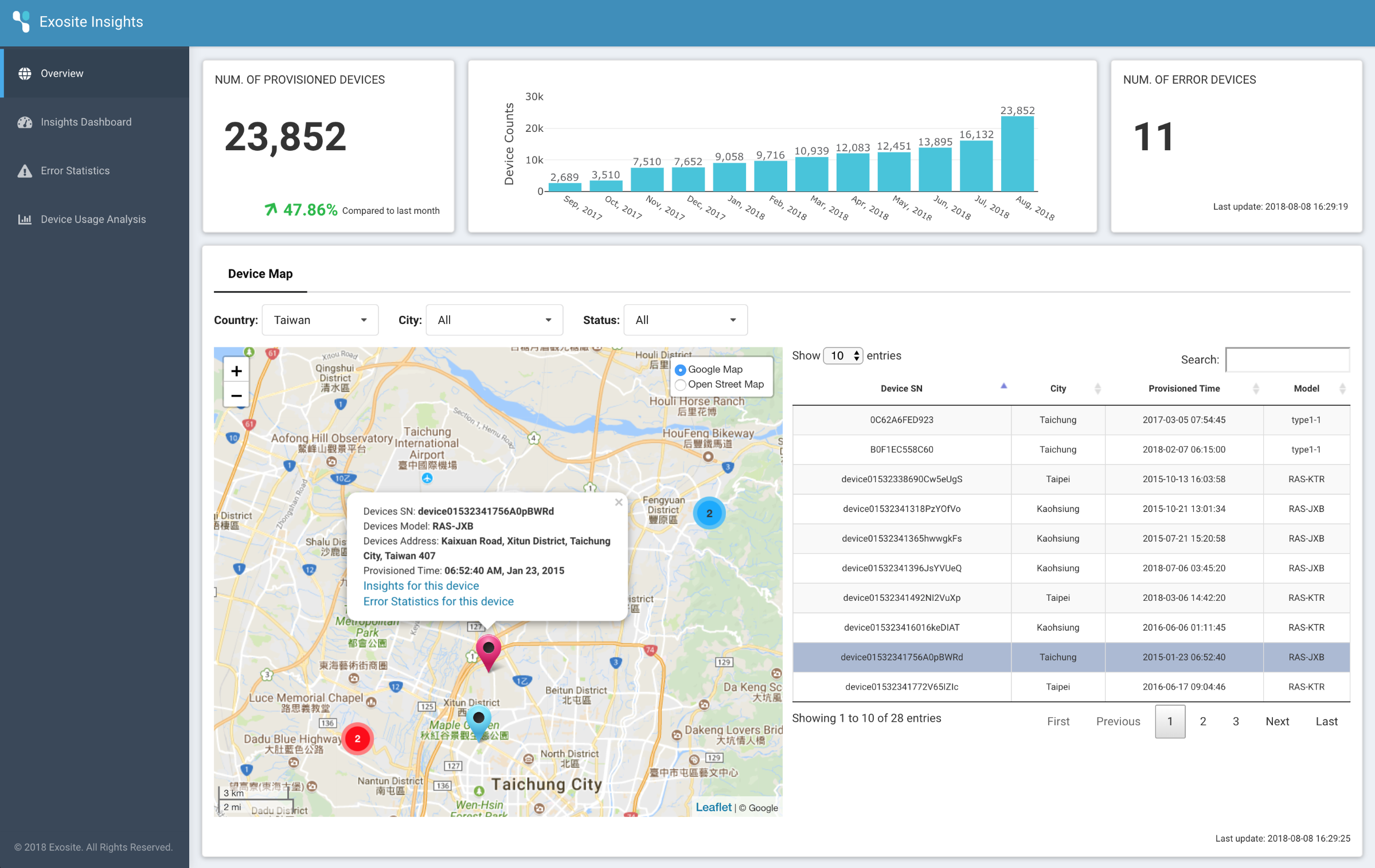 Analytical dashboard showing map and charts of asset