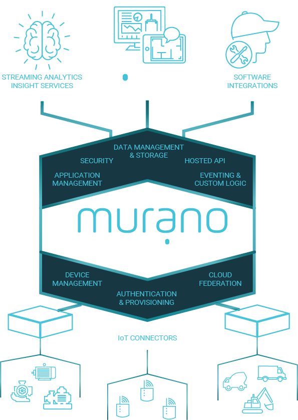 muranno_iiott_platform_v2@2x